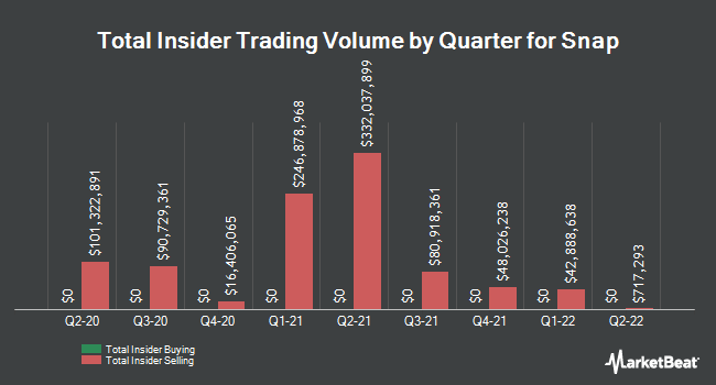 Insider Buying and Selling by Quarter for Snap (NYSE:SNAP)