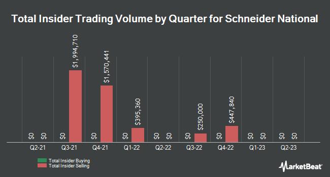 Insider Trades by Quarter for Schneider National (NYSE:SNDR)