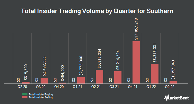 Insider Trades by Quarter for Southern Company (The) (NYSE:SO)