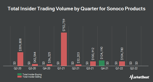 Insider Trades by Quarter for Sonoco Products Company (NYSE:SON)