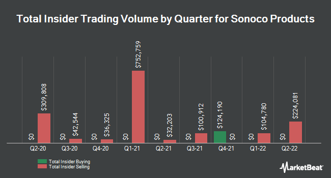 Insider Trading History for Sonoco Products (NYSE:SON)