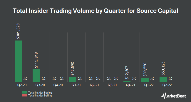 Insider Trades by Quarter for Source Capital (NYSE:SOR)