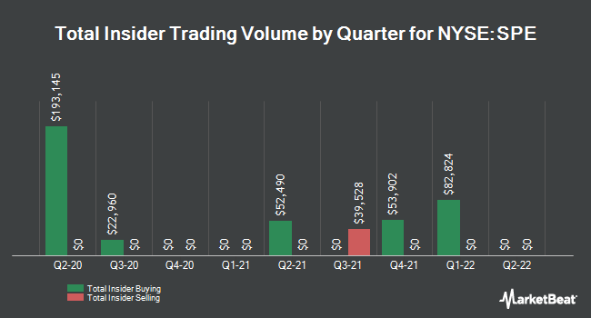 Insider Buying and Selling by Quarter for Special Opportunities Fund (NYSE:SPE)