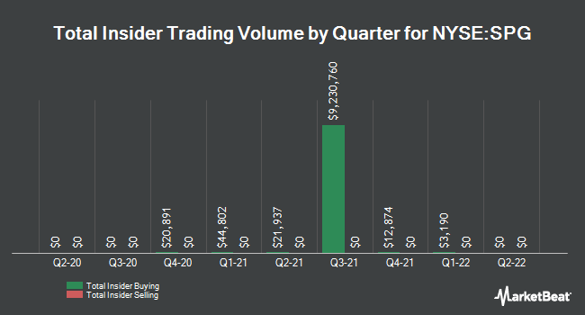 Insider Trades by Quarter for Simon Property Group (NYSE:SPG)