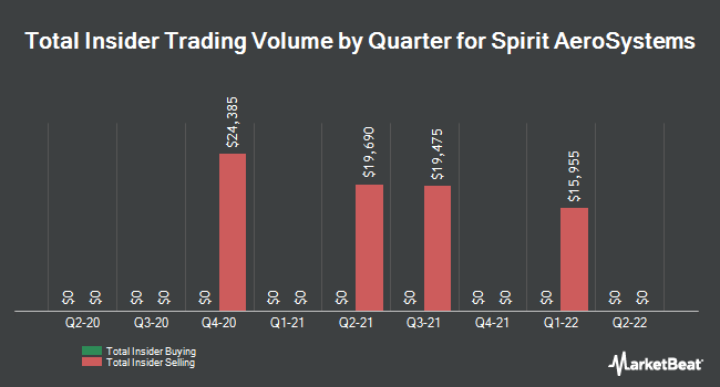 Insider Trades by Quarter for Spirit Aerosystems Holdings (NYSE:SPR)