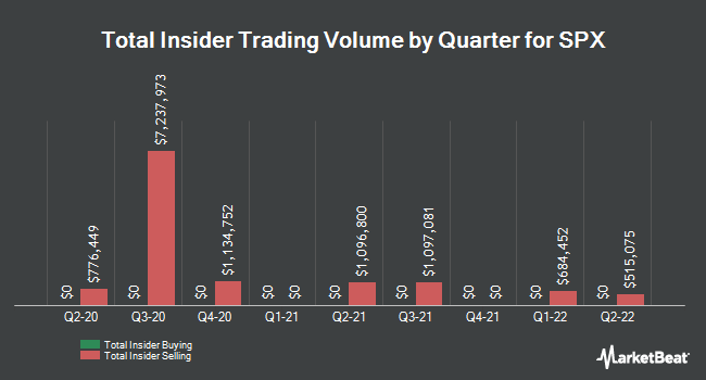 Insider Trades by Quarter for SPX (NYSE:SPXC)