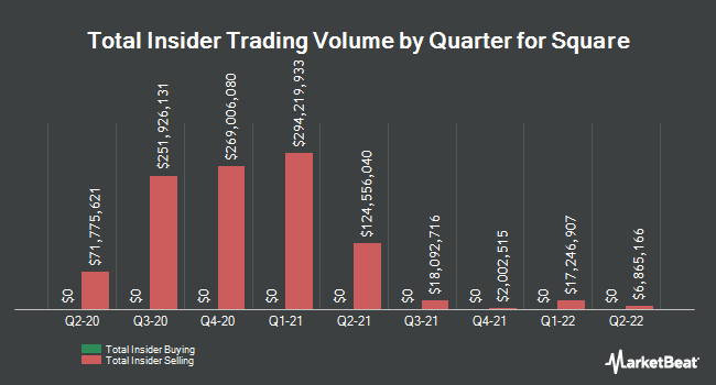 Insider Trades by Quarter for Square (NYSE:SQ)