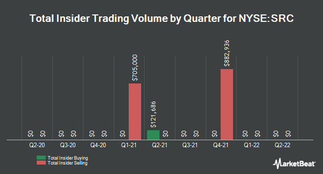 Insider Trades by Quarter for Spirit Realty Capital (NYSE:SRC)