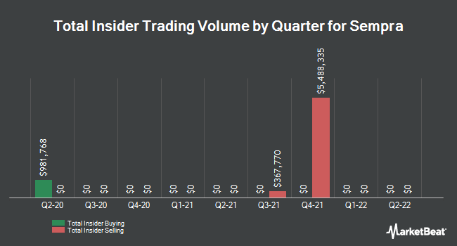 Insider Trades by Quarter for Sempra Energy (NYSE:SRE)