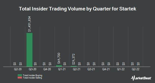 Insider Trades by Quarter for StarTek (NYSE:SRT)