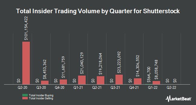 Insider Buying and Selling by Quarter for Shutterstock (NYSE:SSTK)