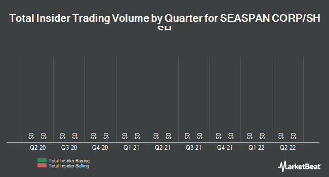 Insider Trades by Quarter for Seaspan Corporation (NYSE:SSW)