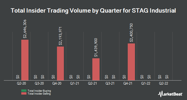 Insider Trades by Quarter for Stag Industrial (NYSE:STAG)