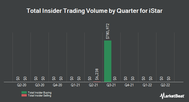 Insider Buying and Selling by Quarter for istar (NYSE:STAR)