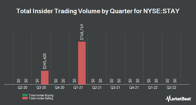 Insider Trades by Quarter for Extended Stay America (NYSE:STAY)