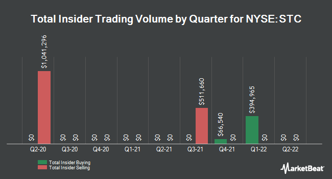 Insider Buying and Selling by Quarter for Stewart Information Services (NYSE:STC)