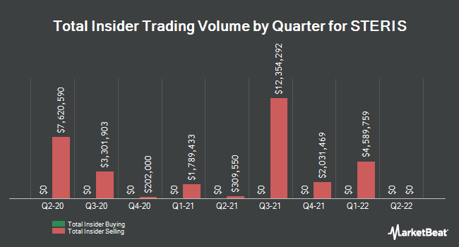 Insider Trades by Quarter for Steris Plc (NYSE:STE)