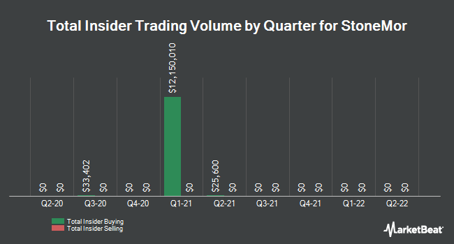 Insider Trades by Quarter for StoneMor Partners L.P. (NYSE:STON)