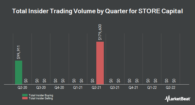 Insider Trades by Quarter for STORE Capital Corporation (NYSE:STOR)