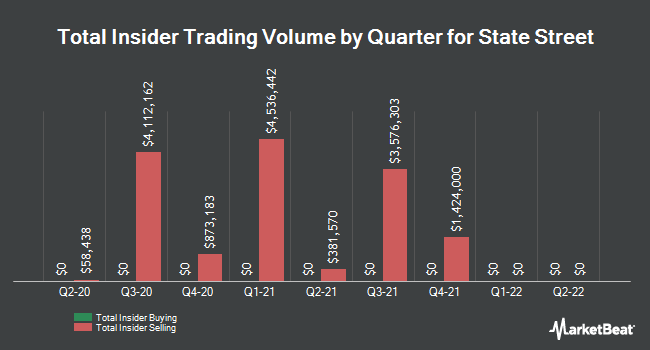Insider Buying and Selling by Quarter for State Street (NYSE:STT)
