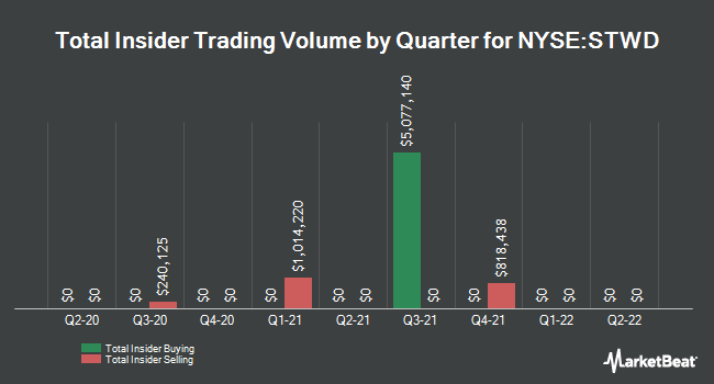 Insider Trades by Quarter for Starwood Property Trust (NYSE:STWD)