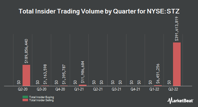 Insider Trades by Quarter for Constellation Brands (NYSE:STZ)