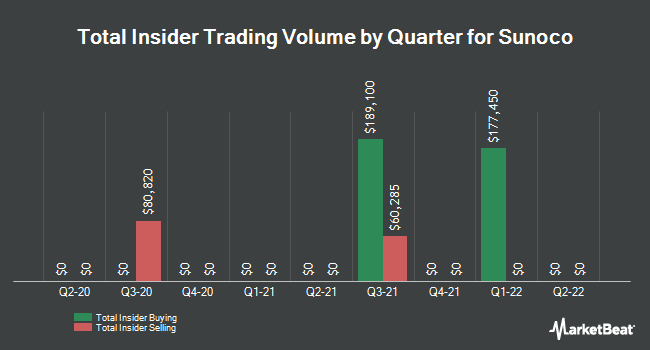 Insider Trades by Quarter for Sunoco LP (NYSE:SUN)
