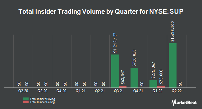 Insider Trades by Quarter for Superior Industries International (NYSE:SUP)