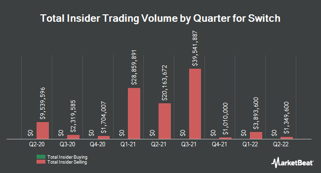 Insider Trades by Quarter for Switch (NYSE:SWCH)