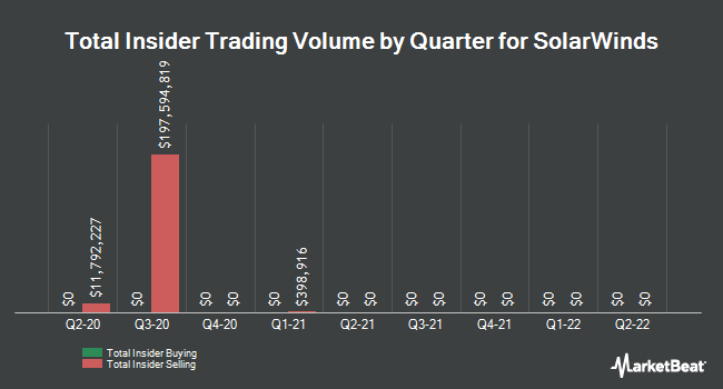 Insider Trades by Quarter for SolarWinds (NYSE:SWI)