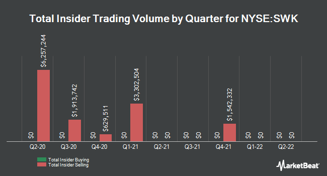 Insider Buying and Selling by Quarter for Stanley Black & Decker (NYSE:SWK)