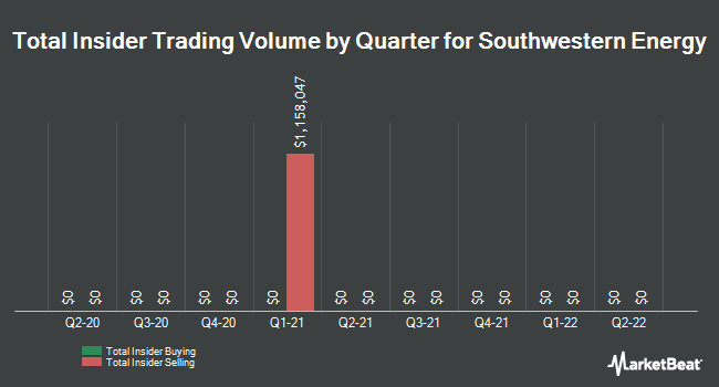 Insider Trades by Quarter for Southwestern Energy Company (NYSE:SWN)