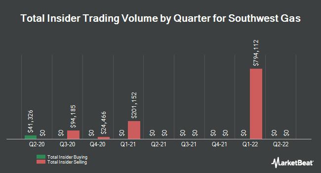 Insider Buying and Selling by Quarter for Southwest Gas (NYSE:SWX)