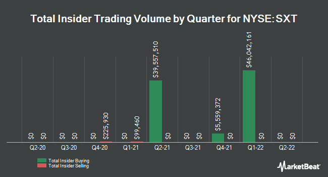 Insider Trades by Quarter for Sensient Technologies Corporation (NYSE:SXT)