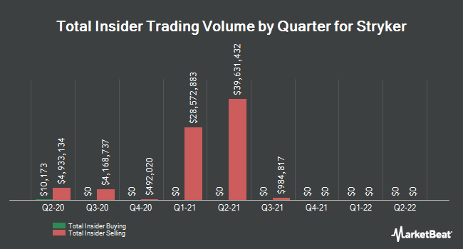 Insider Buying and Selling by Quarter for Stryker (NYSE:SYK)