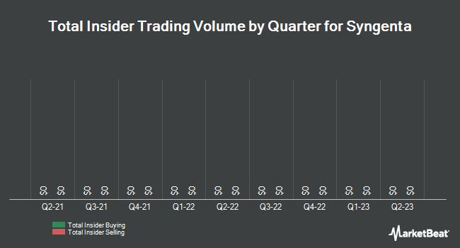 Insider Trading History for Syngenta (NYSE:SYT)