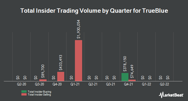 Insider Trades by Quarter for TrueBlue (NYSE:TBI)