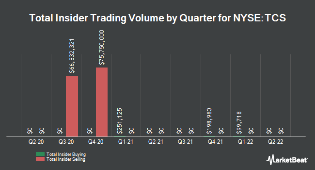 Insider Trades by Quarter for Container Store (The) (NYSE:TCS)