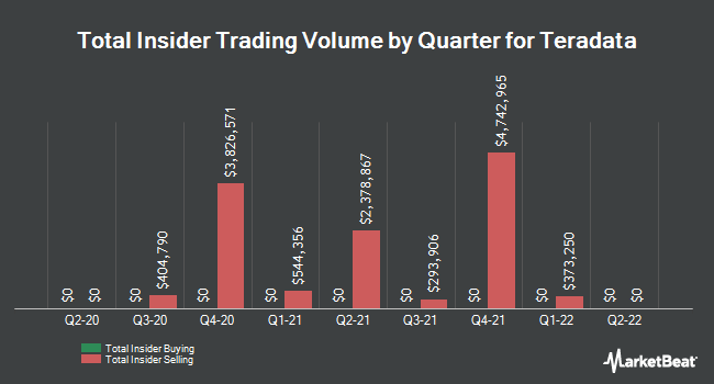 Insider Trades by Quarter for Teradata Corporation (NYSE:TDC)