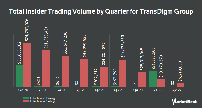 Insider Buying and Selling by Quarter for TransDigm Group (NYSE:TDG)