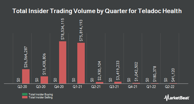 Insider Trades by Quarter for Teladoc (NYSE:TDOC)