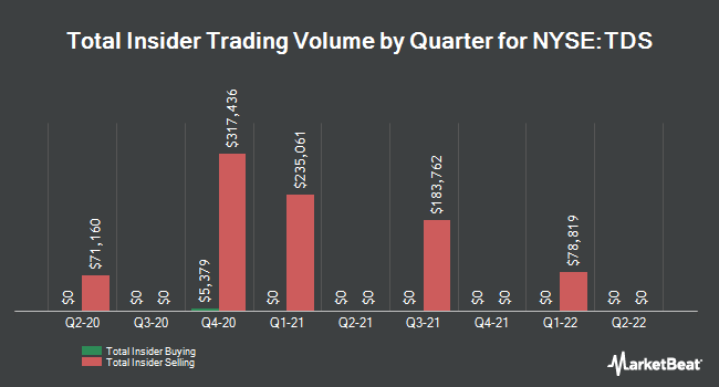 Insider Trades by Quarter for Telephone and Data Systems (NYSE:TDS)