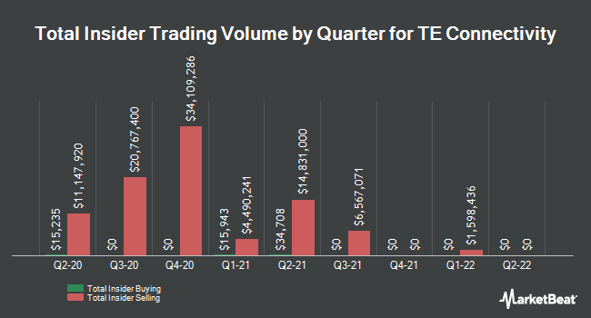 Insider Trades by Quarter for TE Connectivity Ltd (NYSE:TEL)