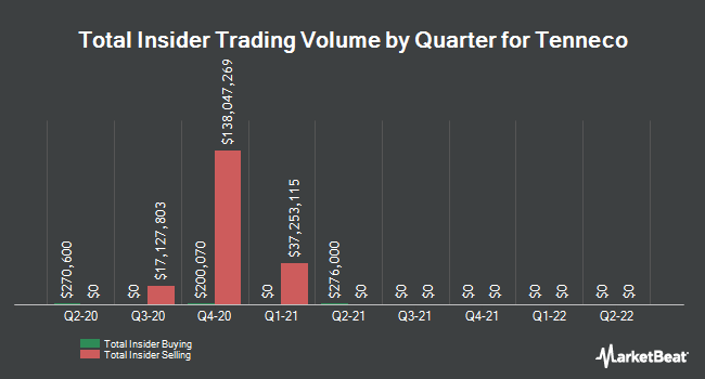 Insider Trades by Quarter for Tenneco (NYSE:TEN)
