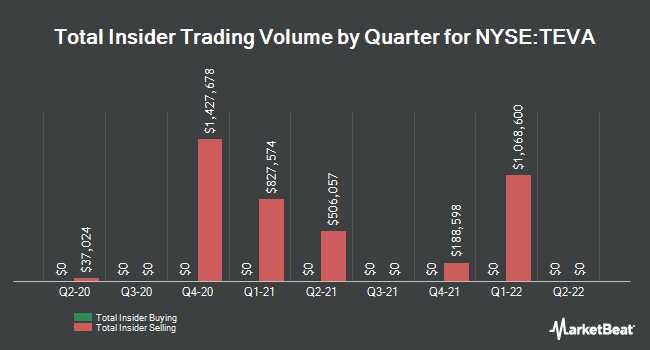Insider Buying and Selling by Quarter for Teva Pharmaceutical Industries (NYSE:TEVA)