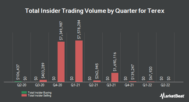 Insider Trades by Quarter for Terex Corporation (NYSE:TEX)
