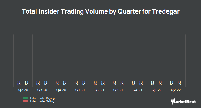 Insider Trades by Quarter for Tredegar Corporation (NYSE:TG)
