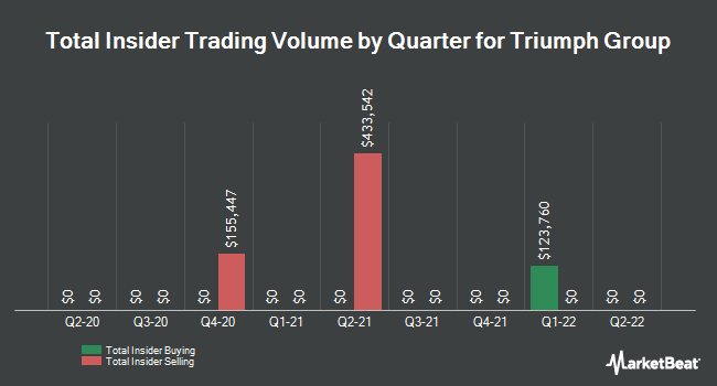 Insider Trades by Quarter for Triumph Group (NYSE:TGI)