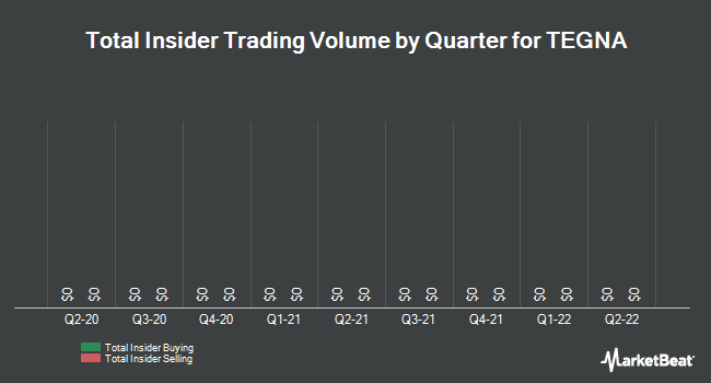 Insider Trades by Quarter for Tegna (NYSE:TGNA)