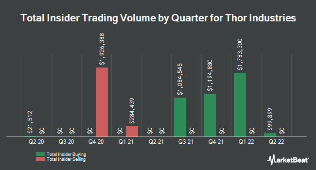 Insider Trades by Quarter for Thor Industries (NYSE:THO)